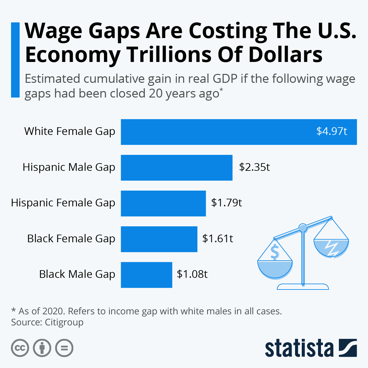 Infographic: Wage Gaps Are Costing The U.S. Economy Trillions Of Dollars | Statista