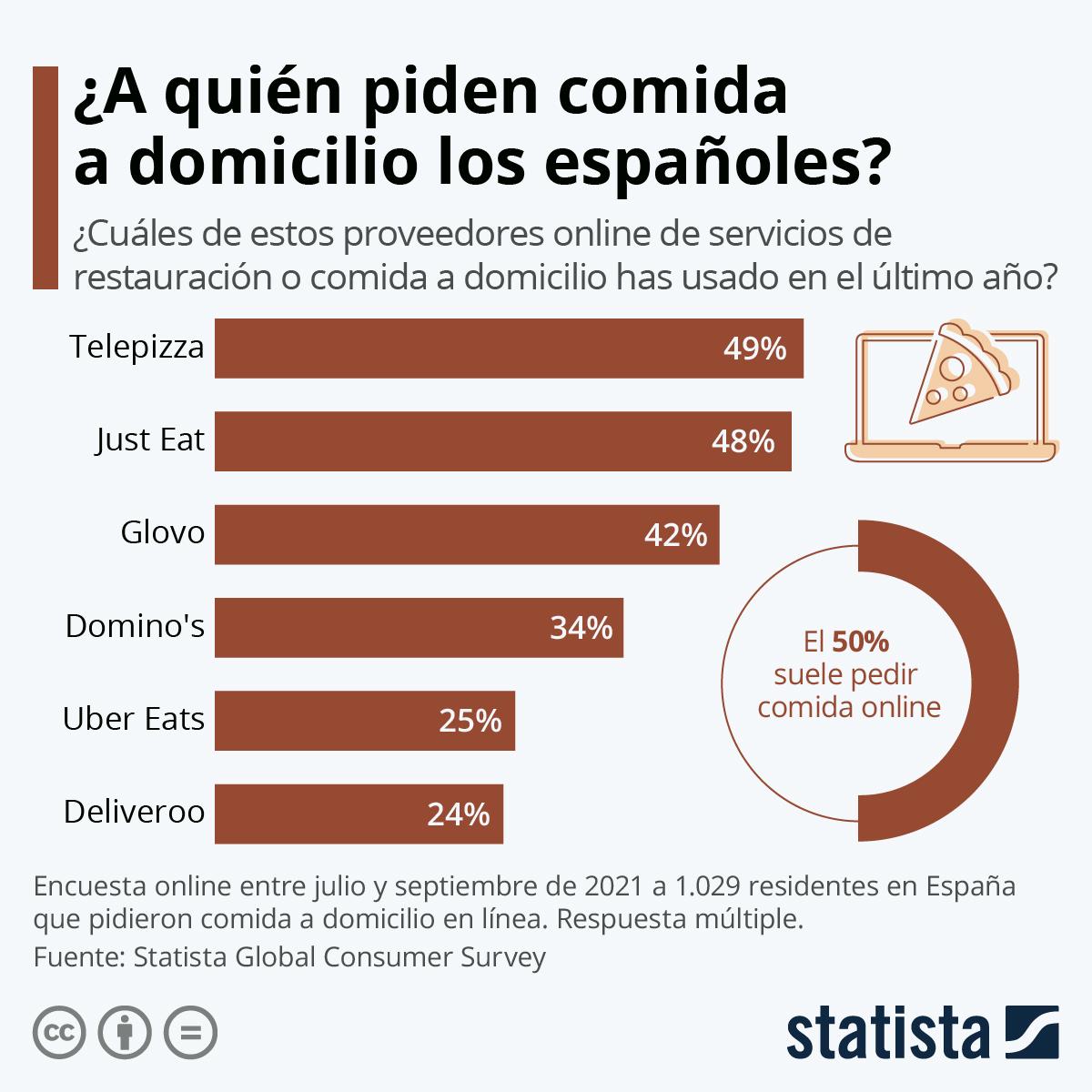 Infografía: ¿A quién piden la comida a domicilio los españoles? | Statista