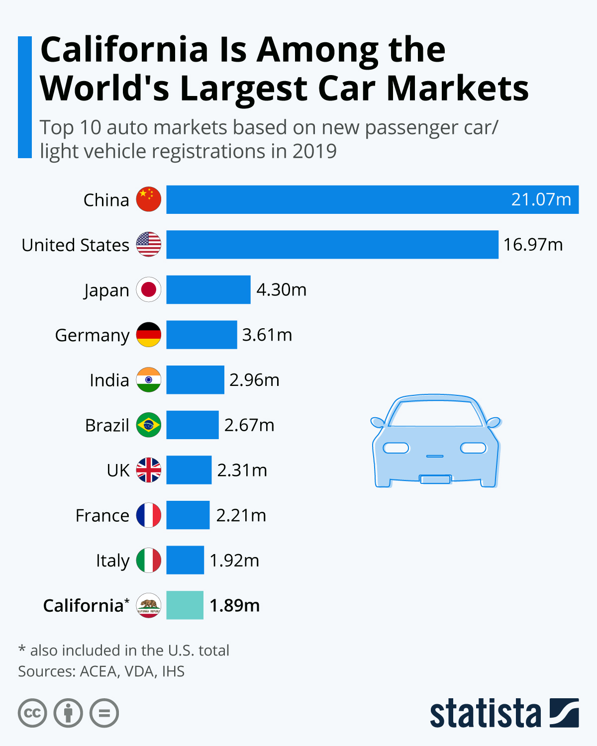 Infographic: California Is Among the World's Largest Car Markets | Statista
