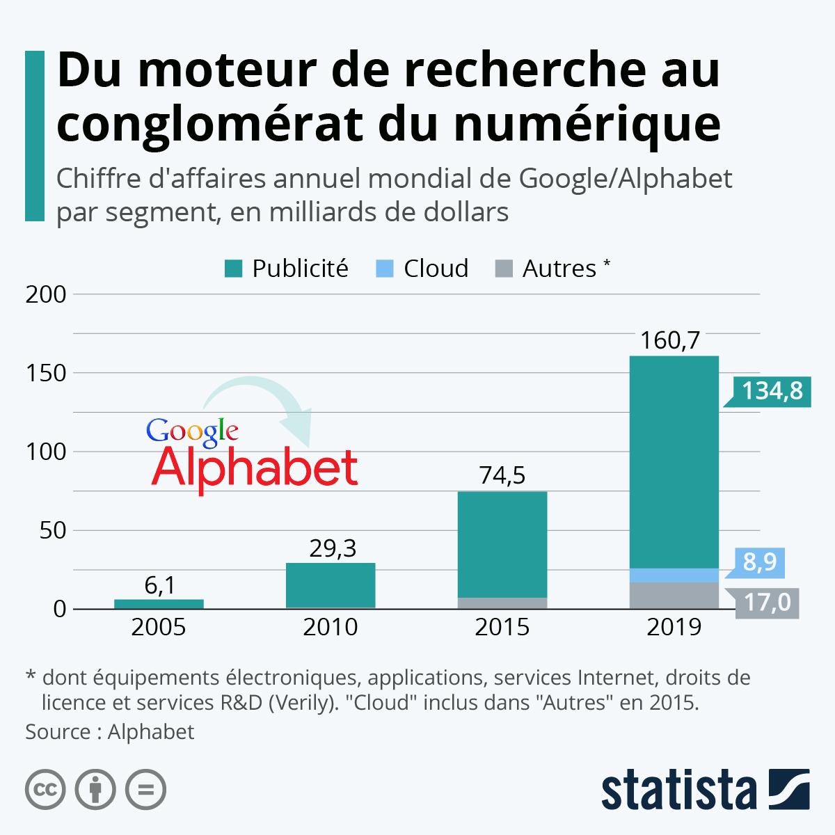 Infographie: Du moteur de recherche au conglomérat numérique | Statista