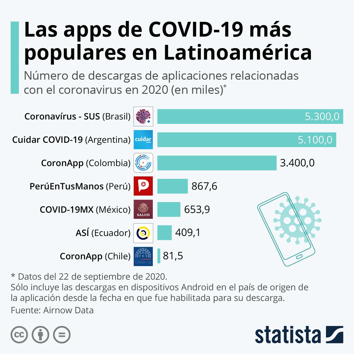 Infografía: Las apps de movilidad, aliadas en la lucha contra el coronavirus en Latinoamérica | Statista