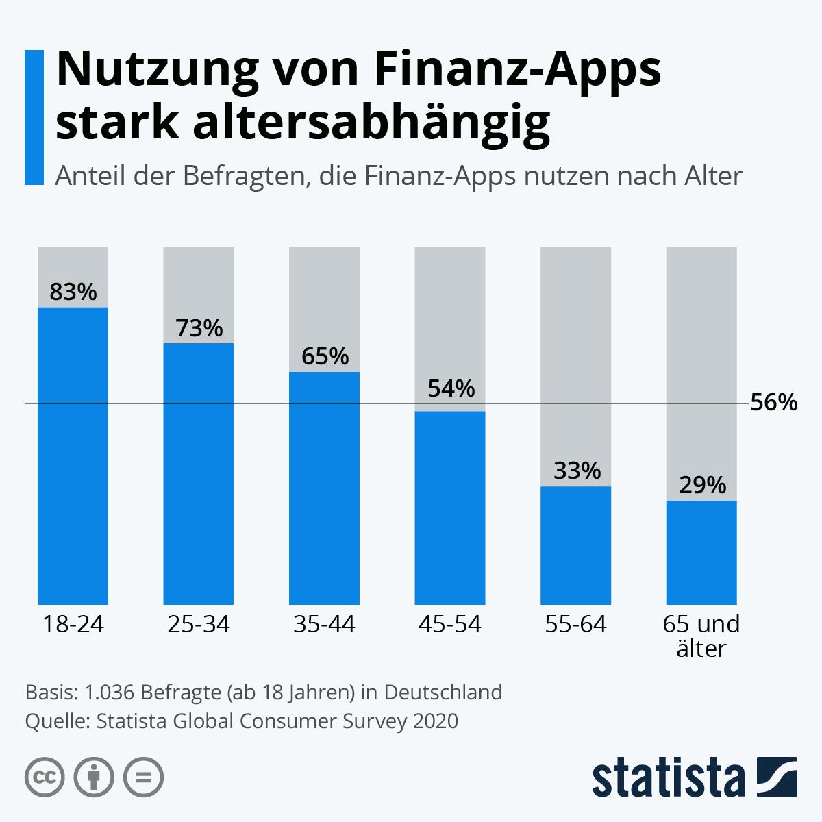 Infografik: Nutzung von Finanz-Apps stark altersabhängig | Statista