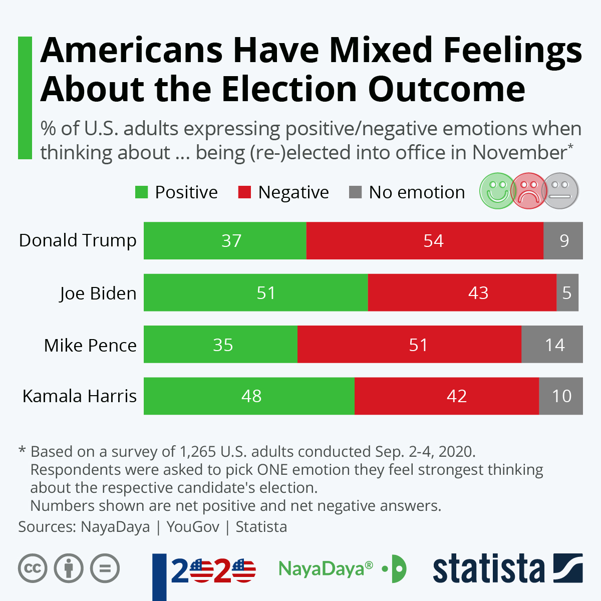 Infographic: Americans Have Mixed Feelings About the Election Outcome | Statista