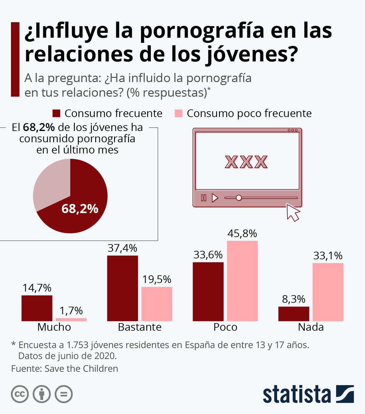 Infografía: ¿Cómo afecta la pornografía en las relaciones de los adolescentes españoles? | Statista