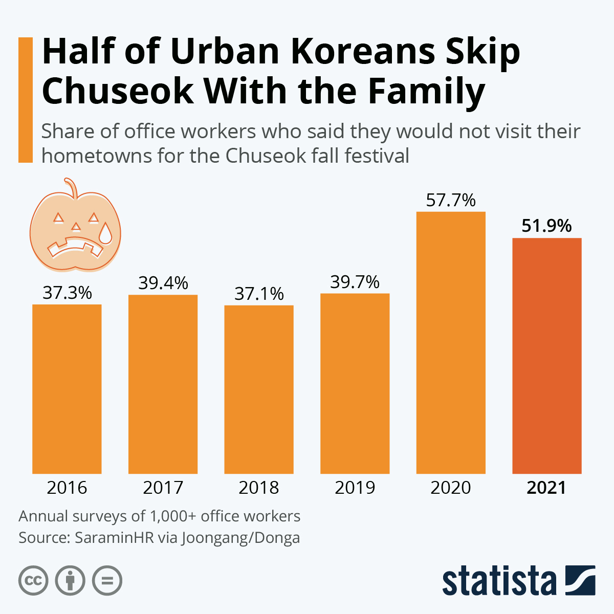 Infographic: More Than Half of Urban Koreans Skip Chuseok With the Family | Statista