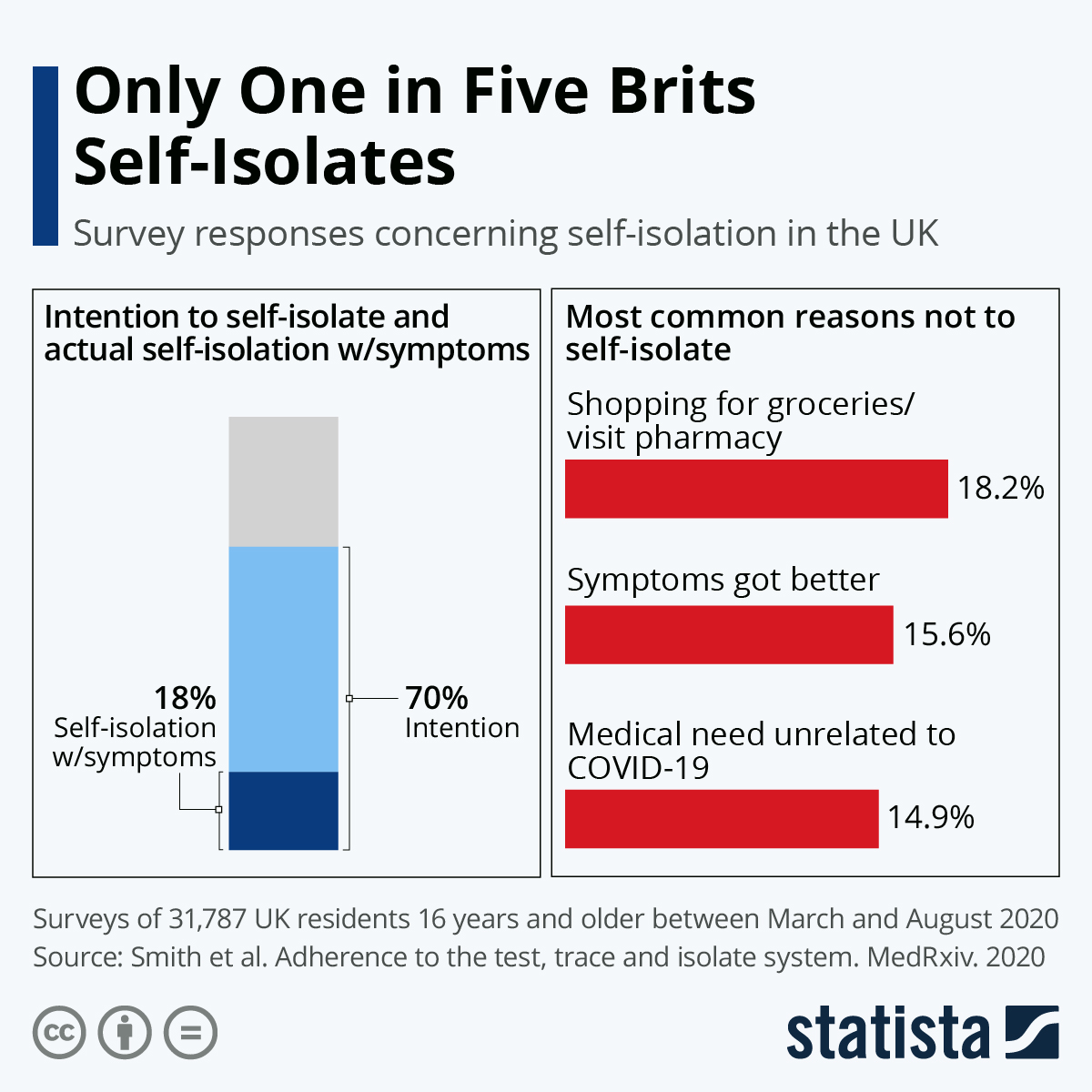 Infographic: Only One in Five Brits Self-Isolates | Statista