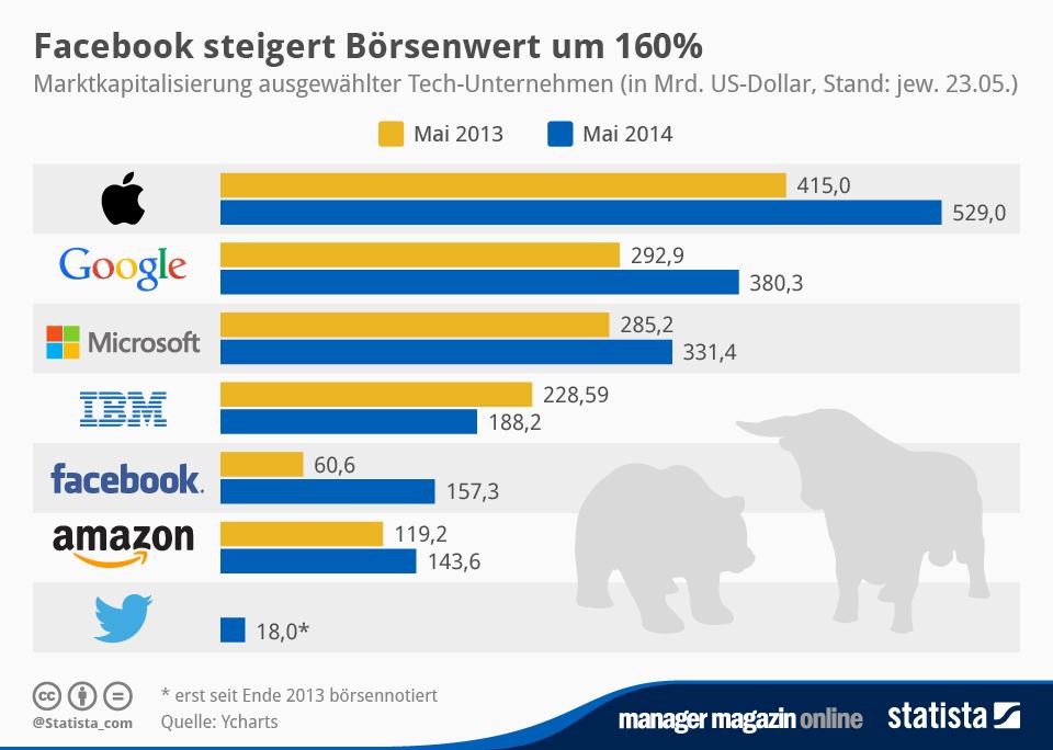 Infografik: Facebook steigert Börsenwert um 160% | Statista