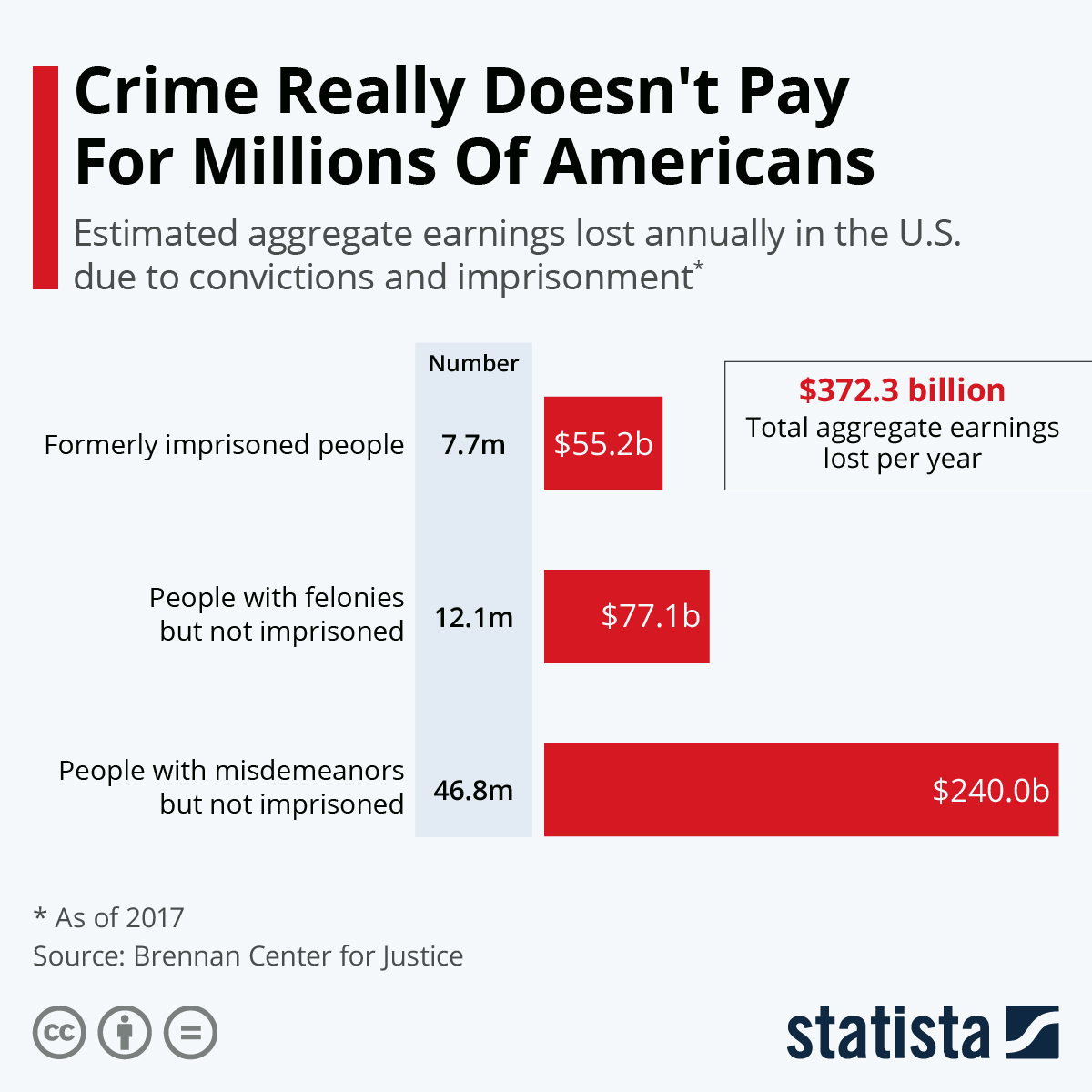 Infographic: Crime Really Doesn't Pay For Millions Of Americans   Statista
