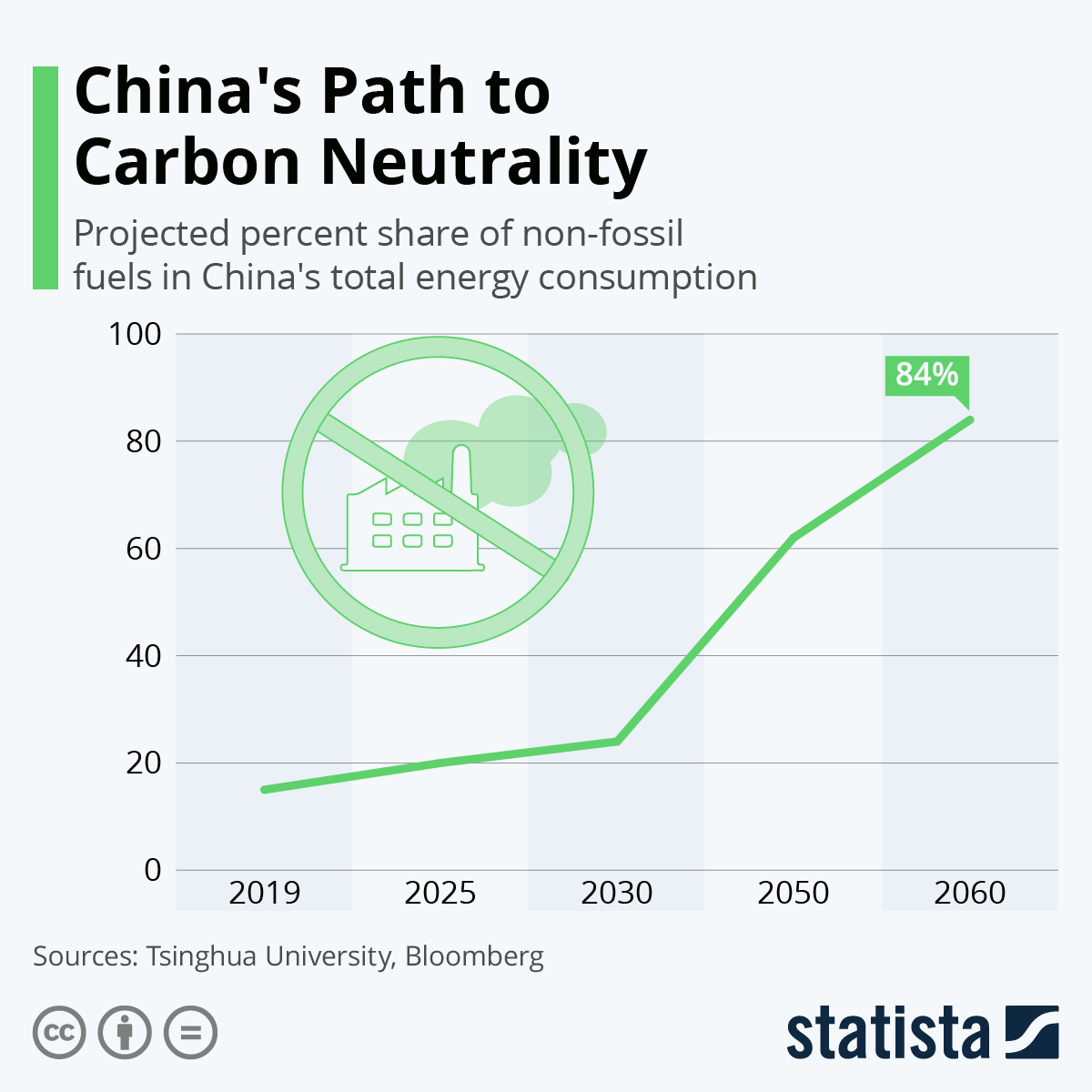 Infographic: China's Path to Carbon Neutrality | Statista