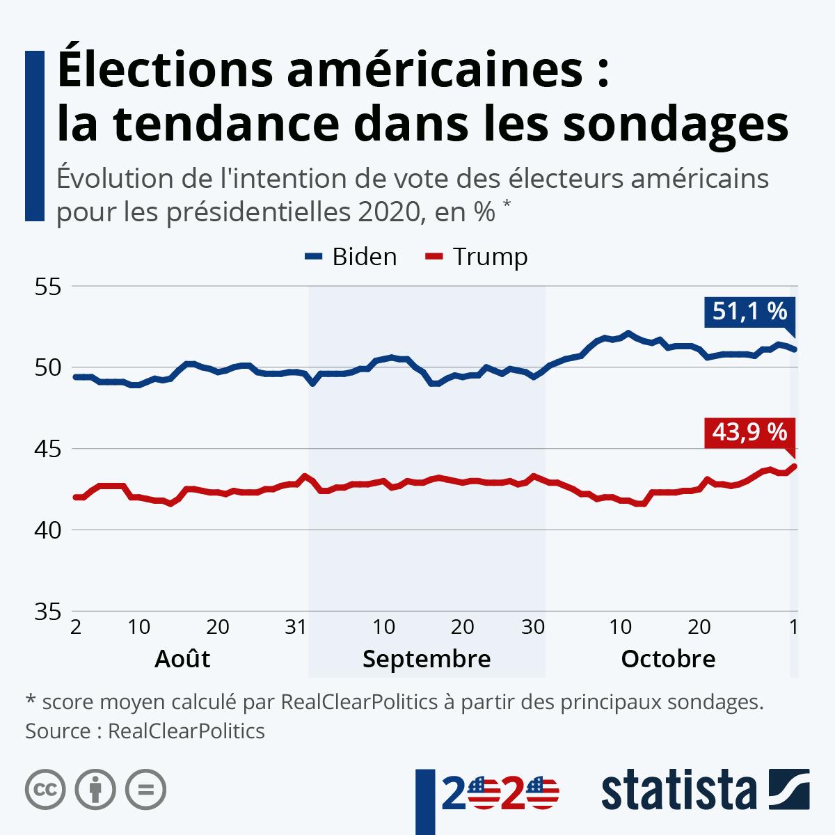 Infographie: Élections américaines : la tendance dans les sondages | Statista