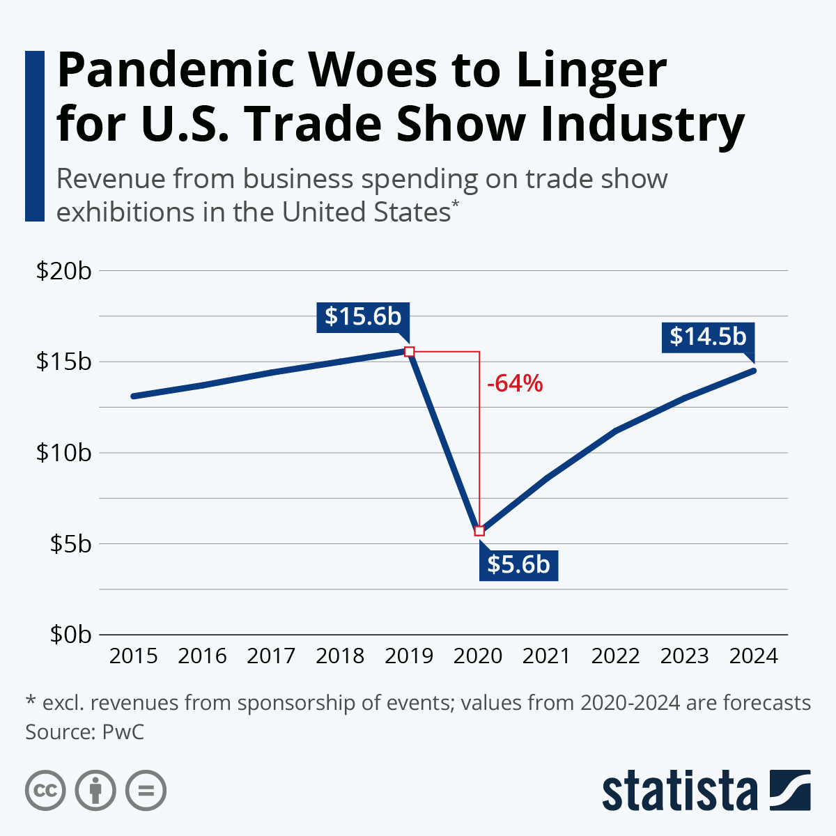 Infographic: Pandemic Woes to Linger for U.S. Trade Show Industry | Statista