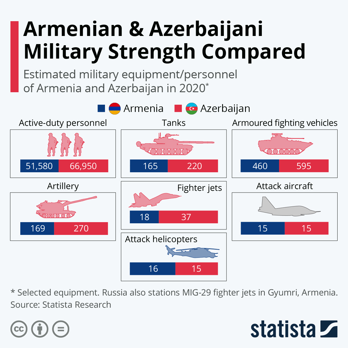 Infographic: Armenian & Azerbaijani Military Strength Compared | Statista