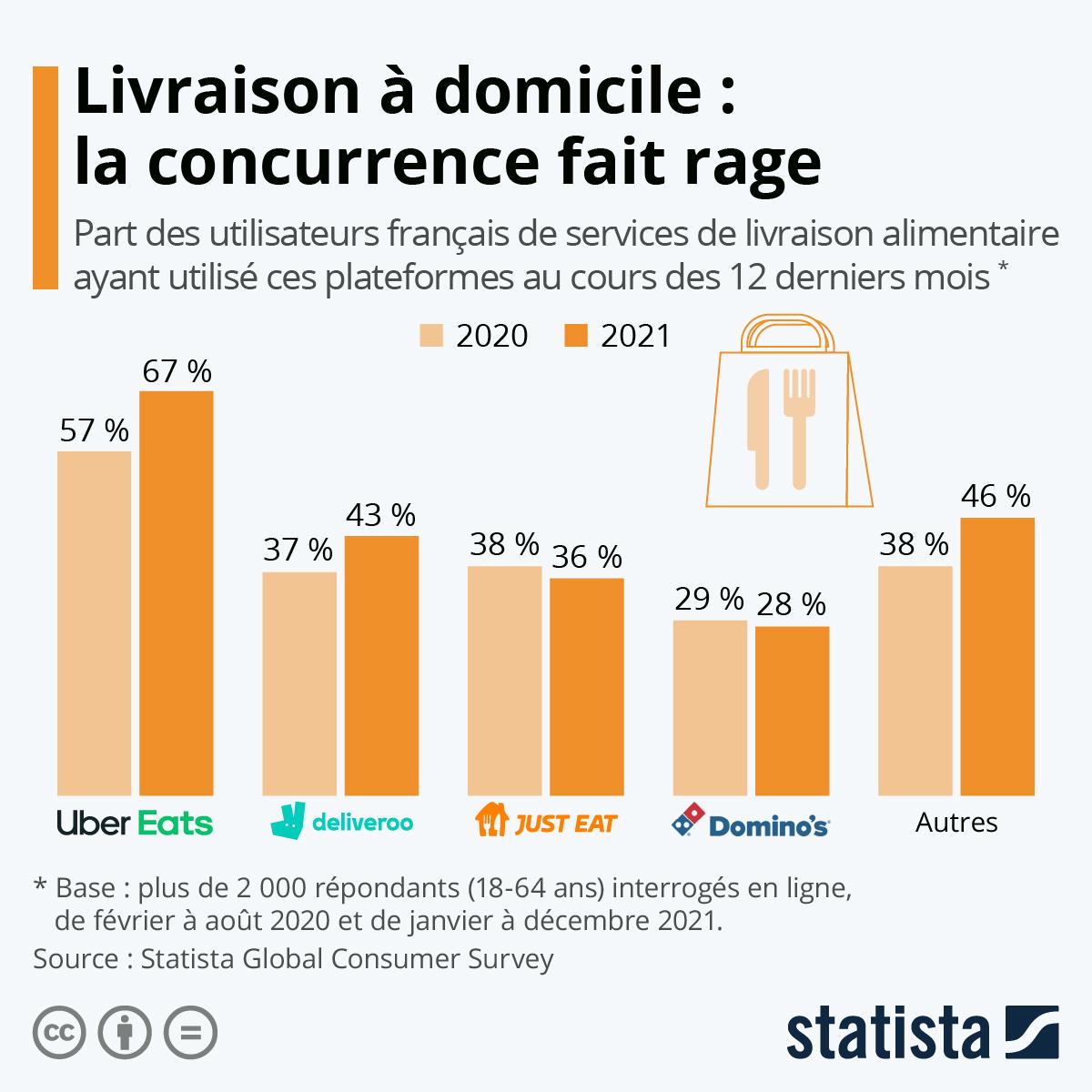 Infographie: Les services de livraison de repas les plus populaires en France | Statista