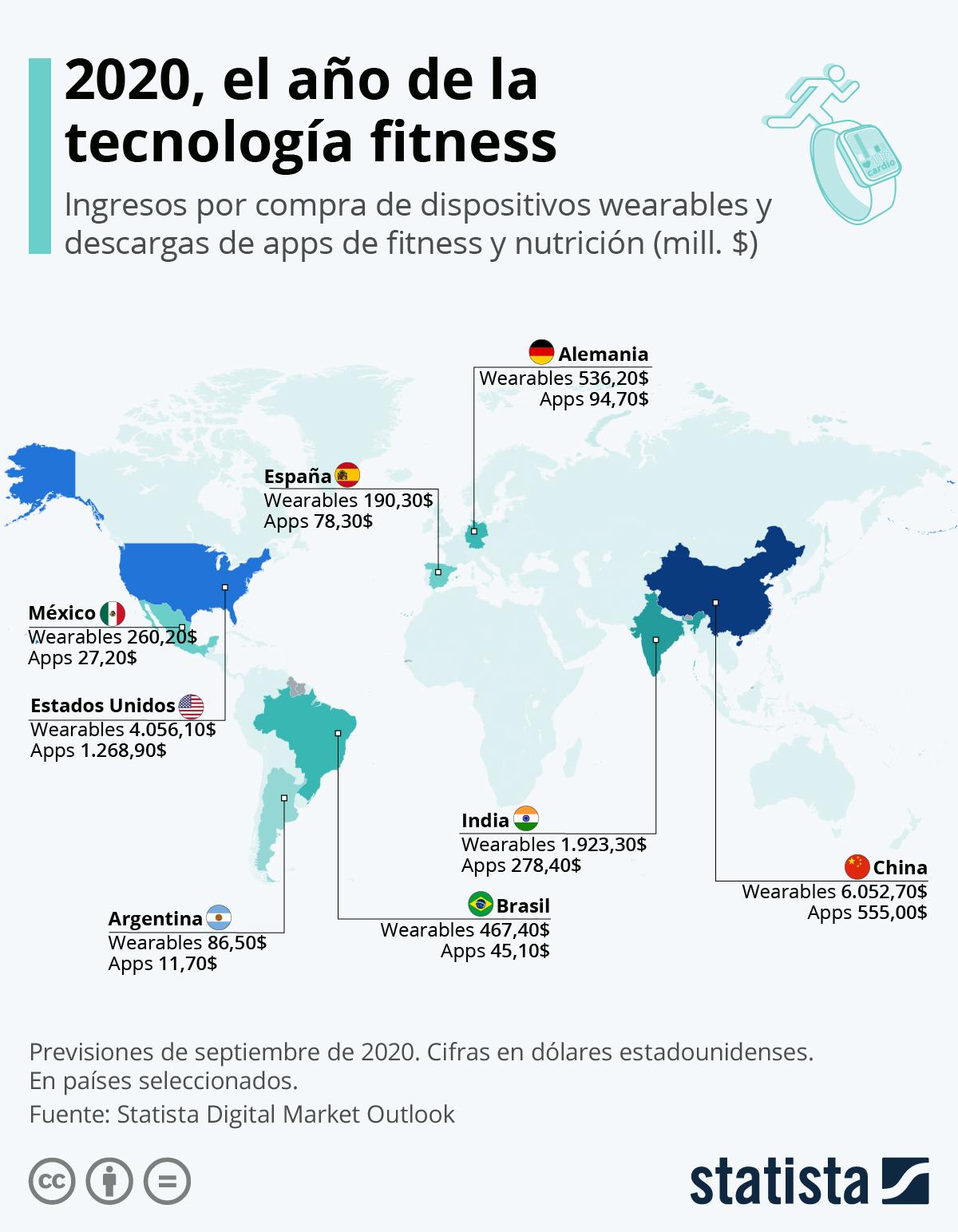 Infografía: 2020, el año de la tecnología fitness | Statista