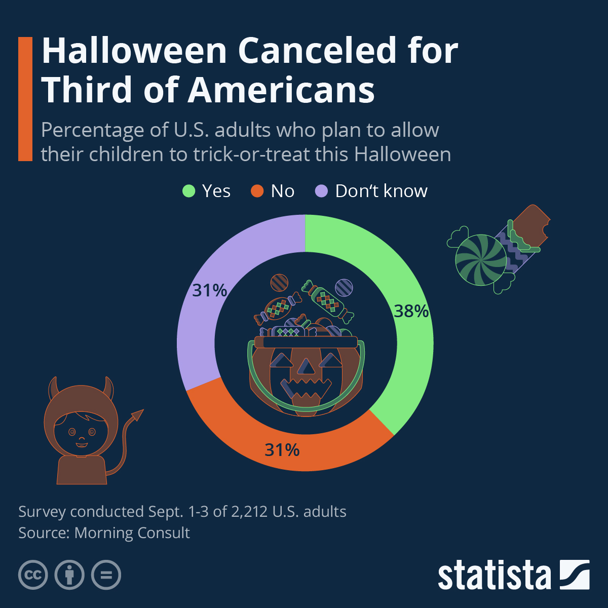 Infographic: Halloween Canceled for Third of Americans | Statista