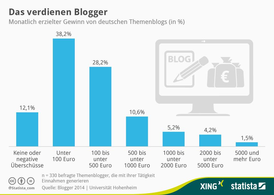 Infografik: Das verdienen Blogger | Statista