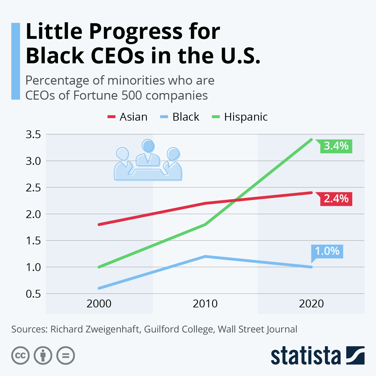 Infographic: Little Progress for Black CEOs in the U.S. | Statista