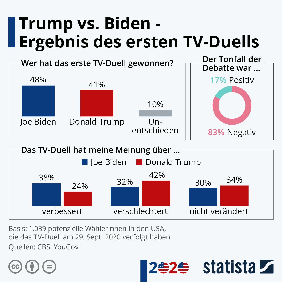 Infografik: Trump vs. Biden - das Ergebnis des ersten TV-Duells | Statista
