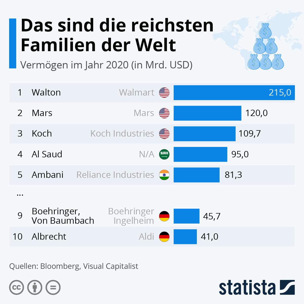 Infografik: Das sind die reichsten Familien der Welt | Statista