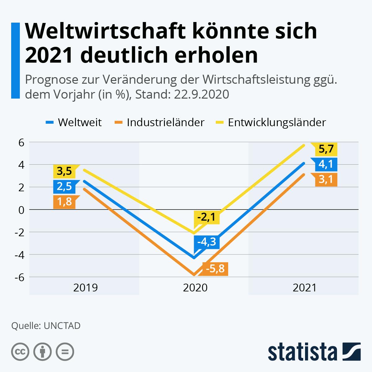 Infografik: Weltwirtschaft könnte sich 2021 deutlich erholen | Statista