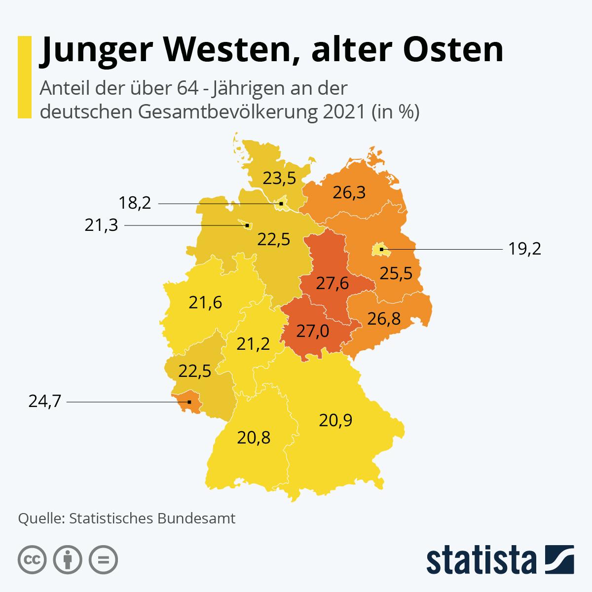 Infografik: Junger Westen, alter Osten | Statista