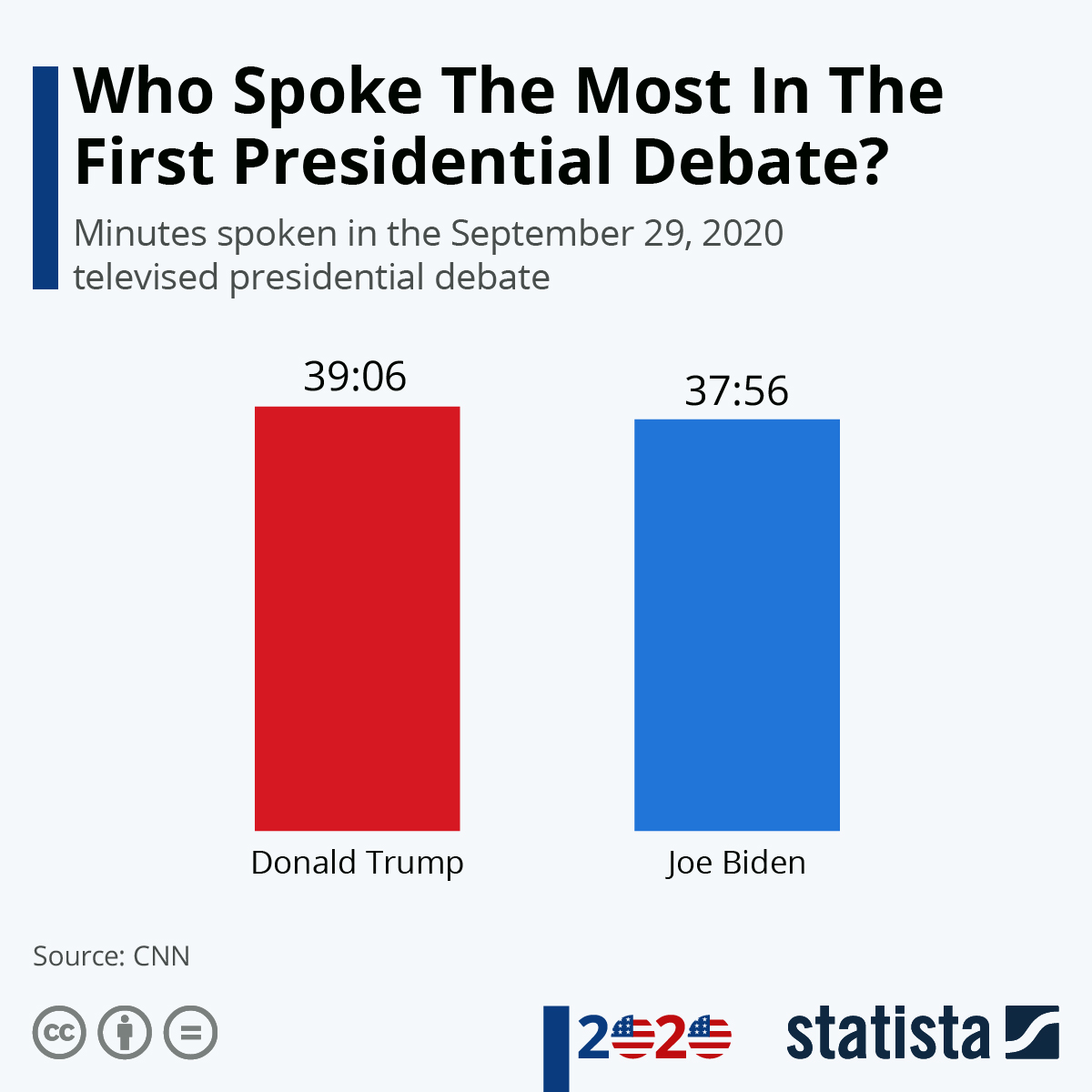 Infographic: Who Spoke The Most In The First Presidential Debate? | Statista