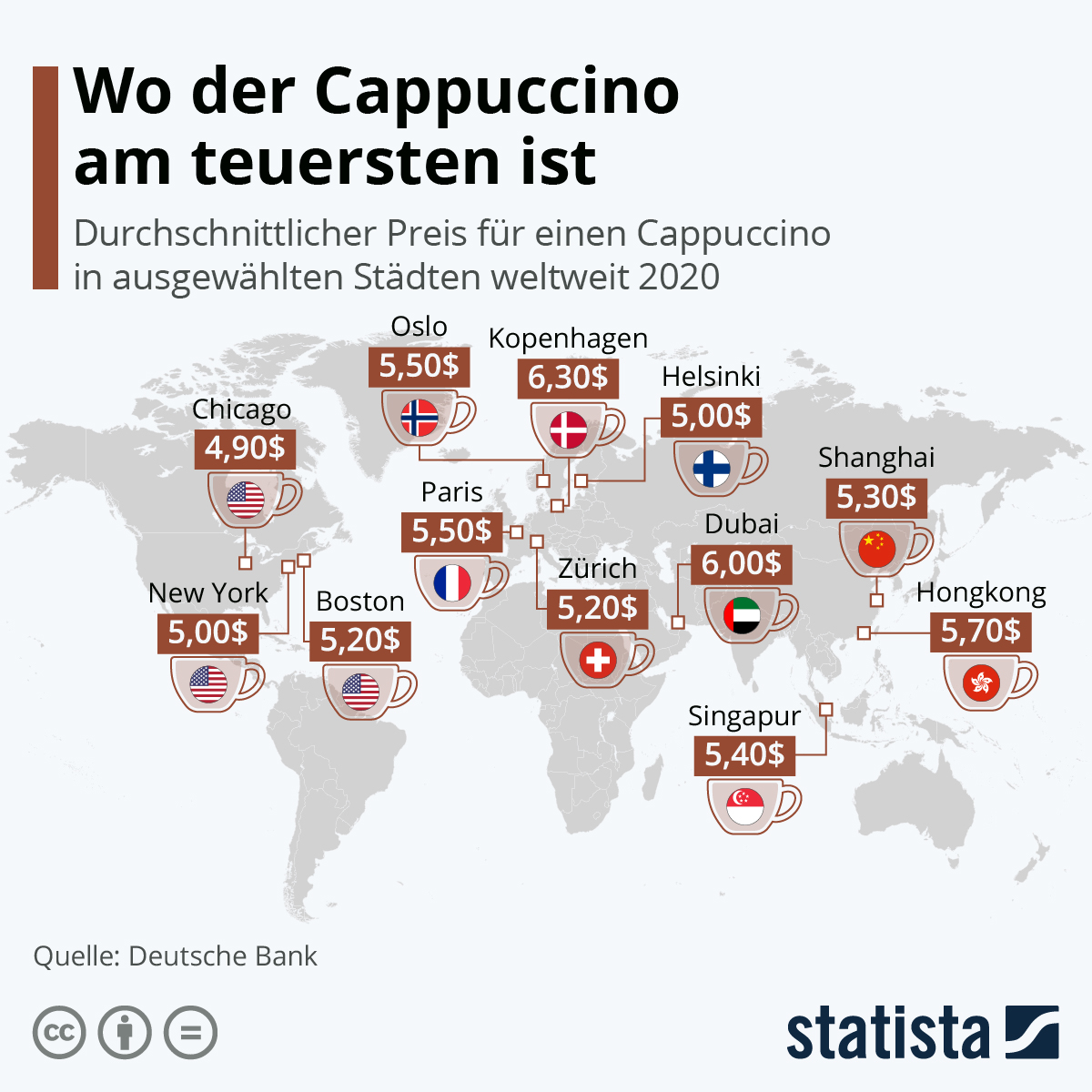 Infografik: Wo der Cappuccino am teuersten ist | Statista