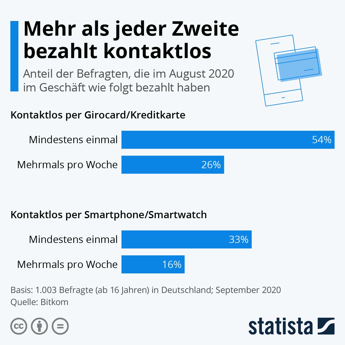 Infografik: Mehr als jeder Zweite bezahlt kontaktlos | Statista
