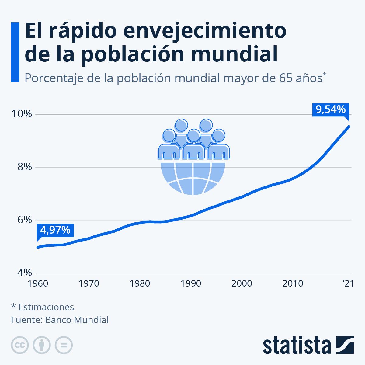 Infografía: El 9% de la población mundial tiene más de 65 años | Statista