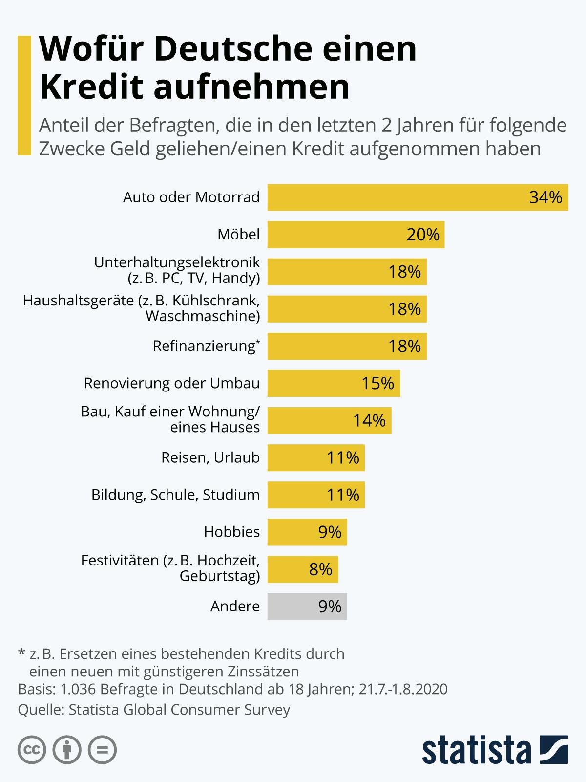 Infografik: Wofür Deutsche einen Kredit aufnehmen   Statista