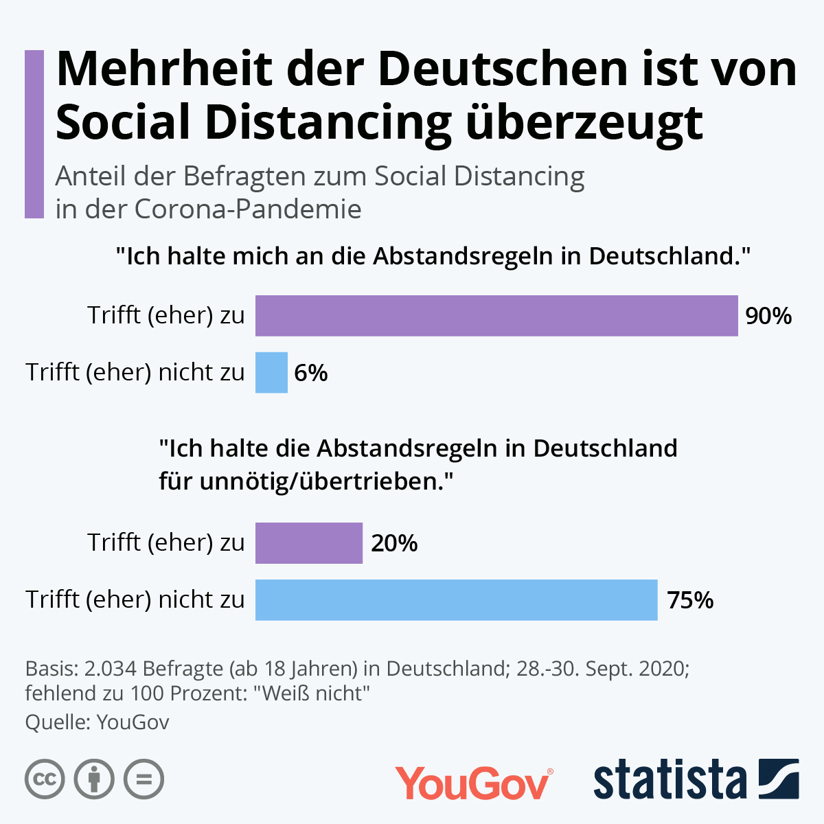Infografik: Großteil der Deutschen ist von Social Distancing überzeugt | Statista