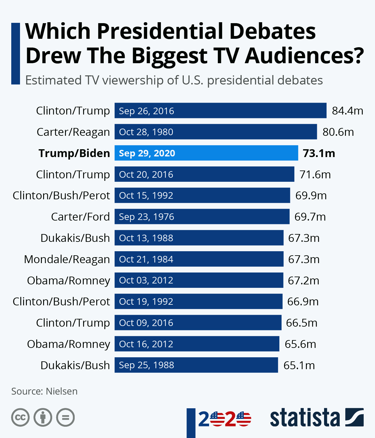 Infographic: Which Presidential Debates Drew The Biggest TV Audiences? | Statista