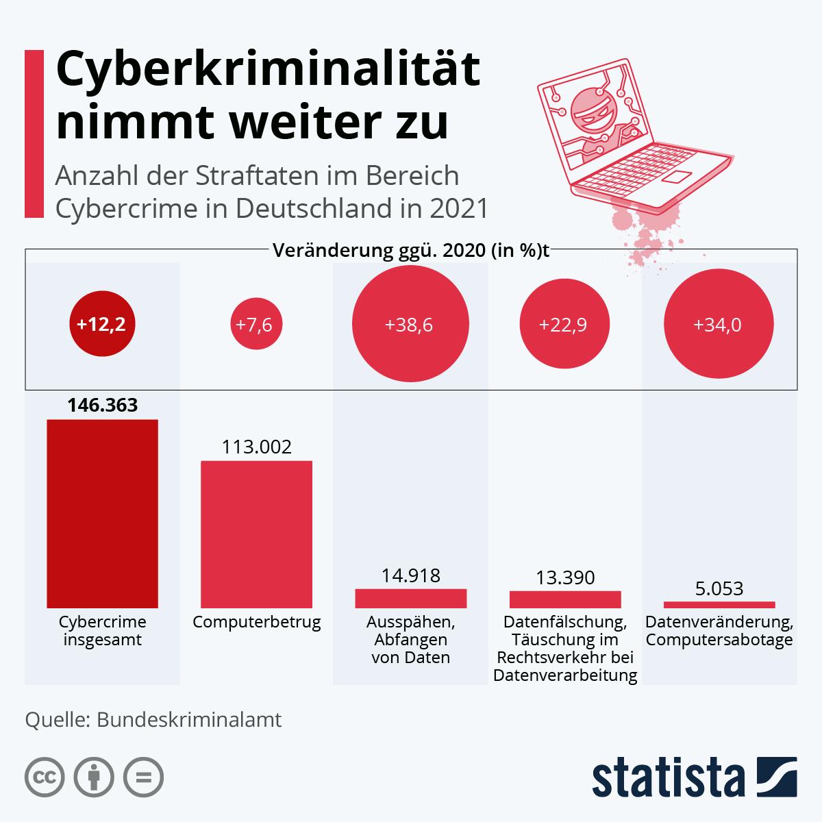 Infografik: Rasanter Anstieg der Cyberkriminalität | Statista