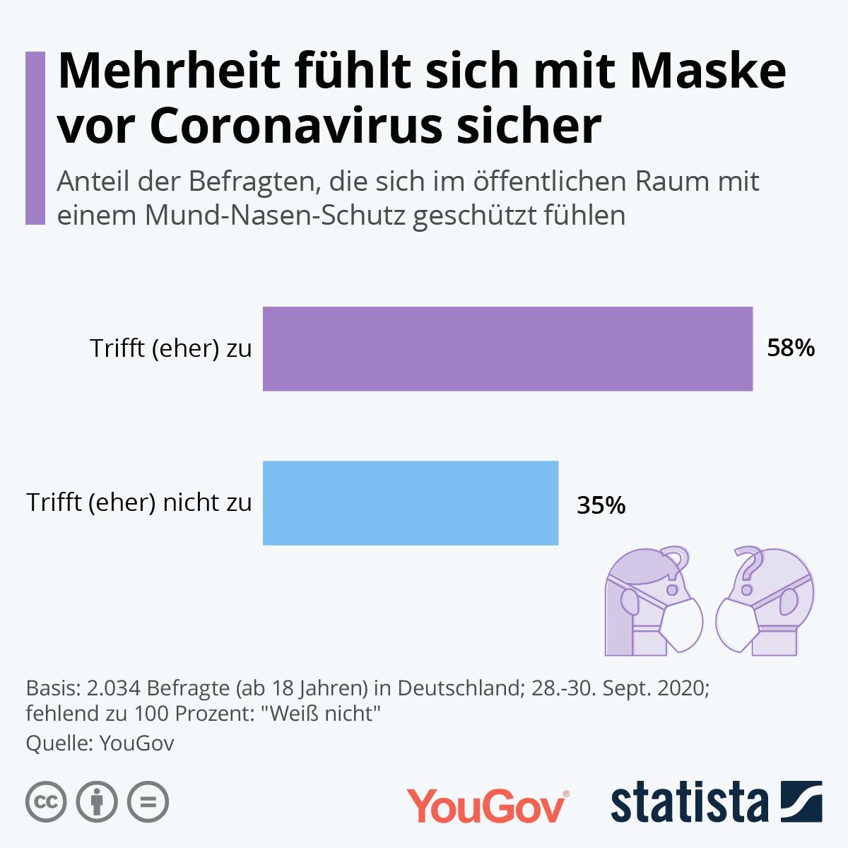 Infografik: Mehrheit fühlt sich mit Maske vor Coronavirus sicher | Statista