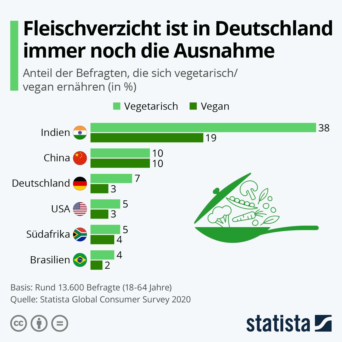 Infografik: Fleischverzicht ist in Deutschland immer noch die Ausnahme | Statista