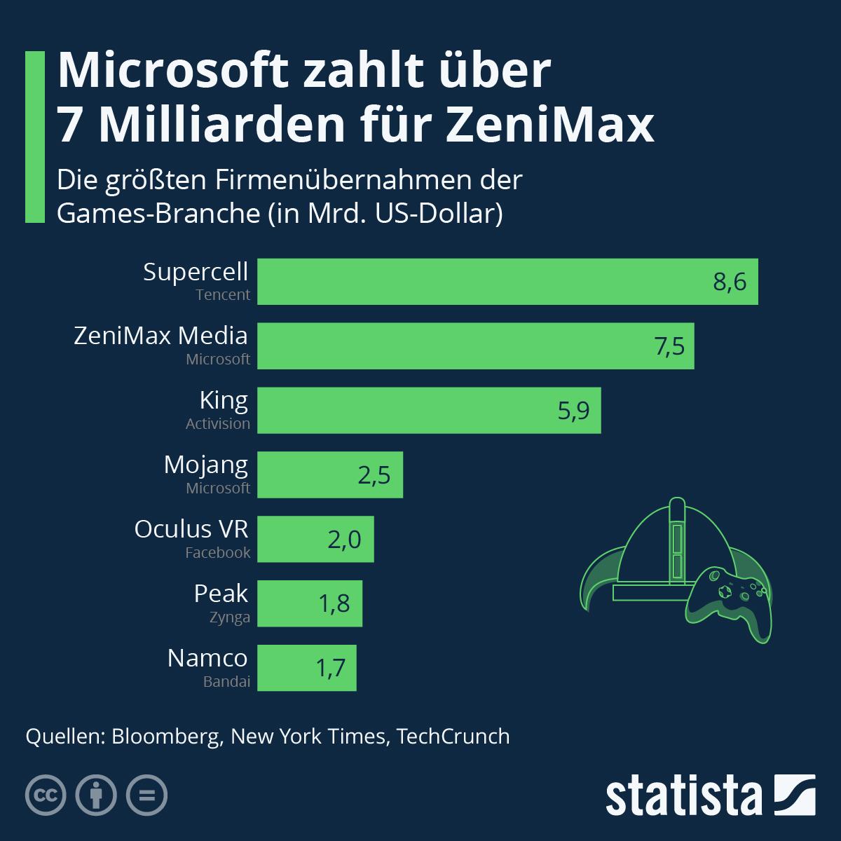 Infografik: Microsoft zahlt über 7 Milliarden für ZeniMax   Statista