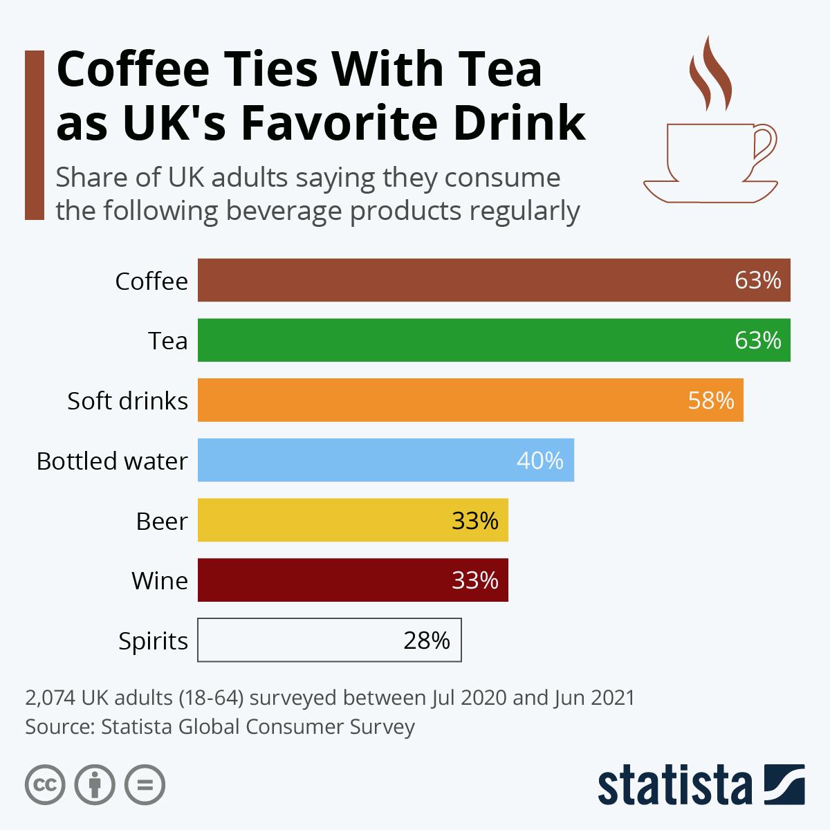 Infographic: Coffee beats tea in the UK | Statista
