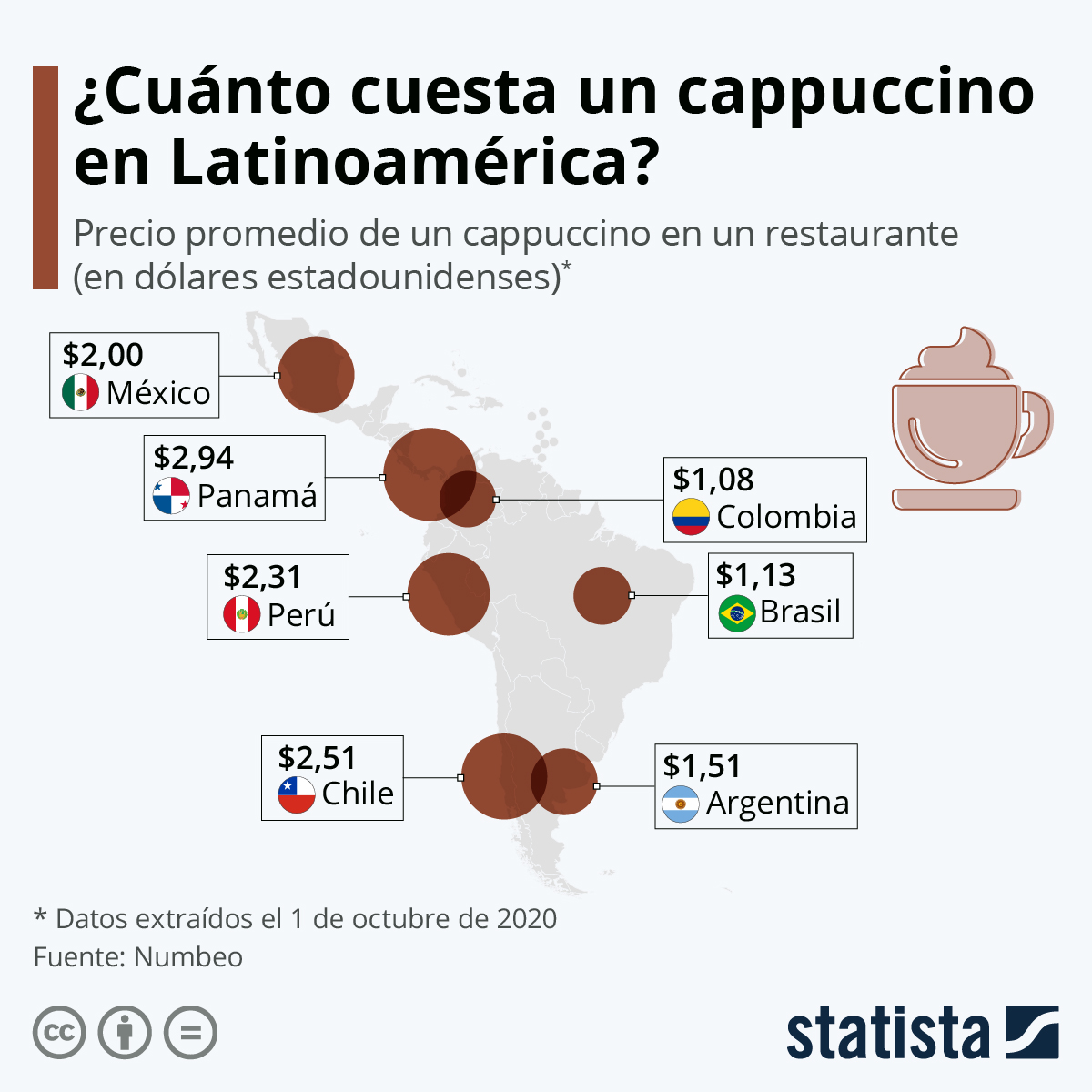 Infografía: El precio de un cappuccino en América Latina | Statista