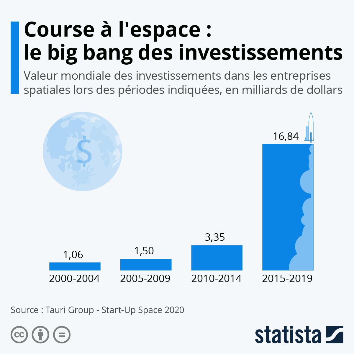 Infographie: Course à l'espace : le big bang des investissements | Statista