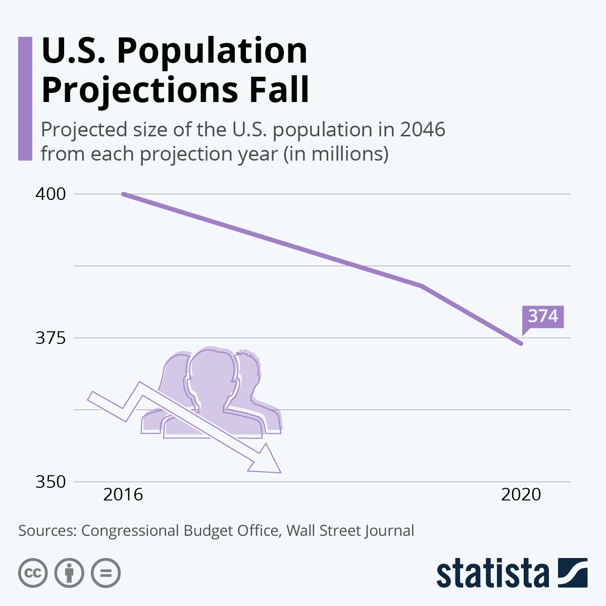 Infographic: U.S. Population Projections Fall | Statista