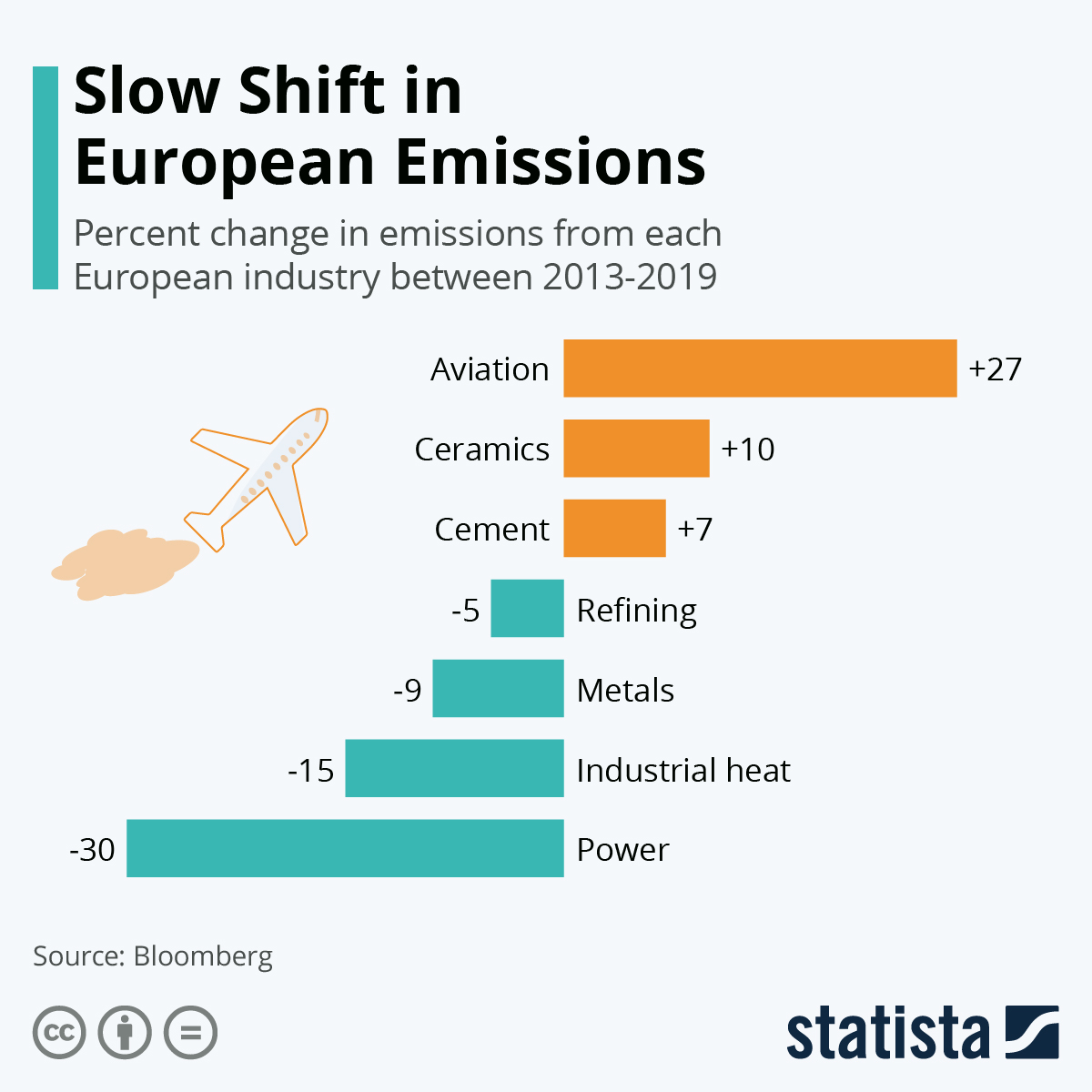 Infographic: Slow Shift in European Emissions | Statista