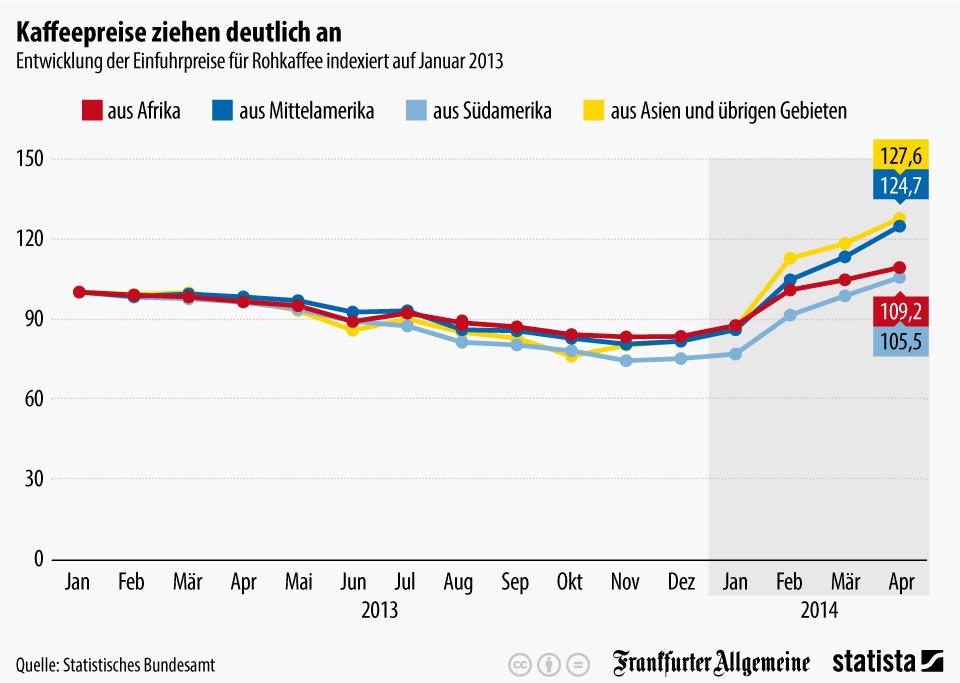 Infografik: Kaffeepreise ziehen deutlich an   Statista