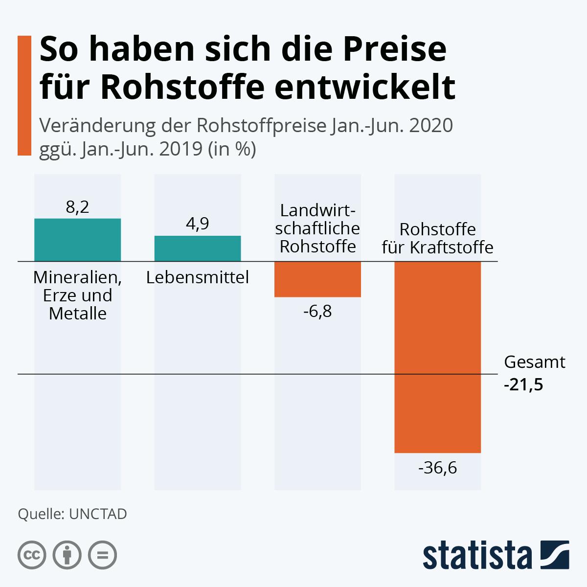 Infografik: So haben sich die Preise für Rohstoffe entwickelt | Statista