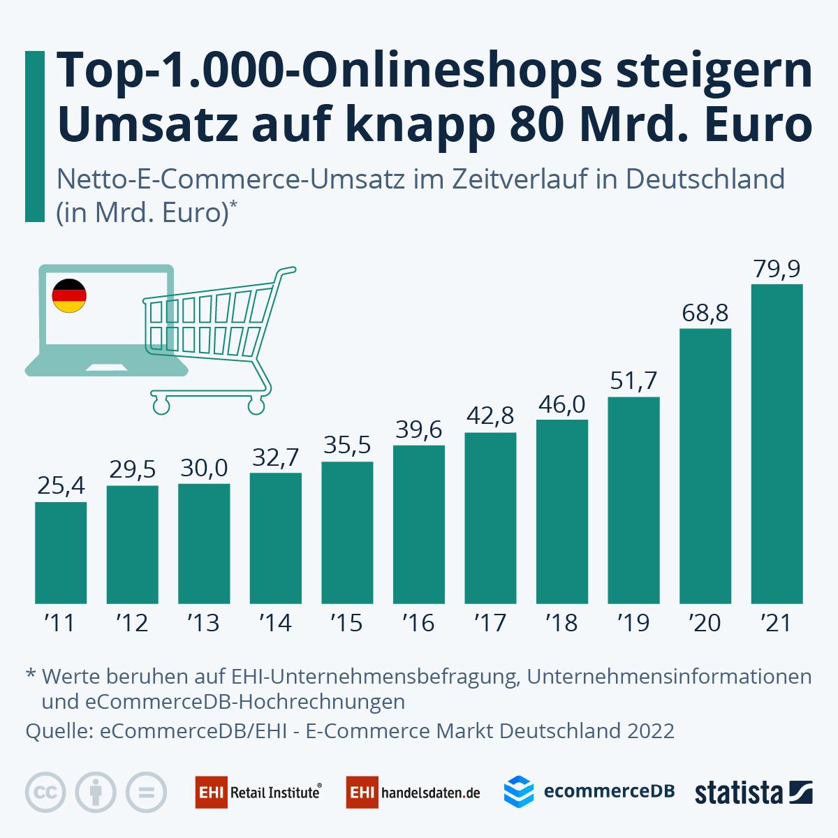 Infografik: Top 1.000 Shops erwirtschaften rund 52 Milliarden Euro Umsatz | Statista