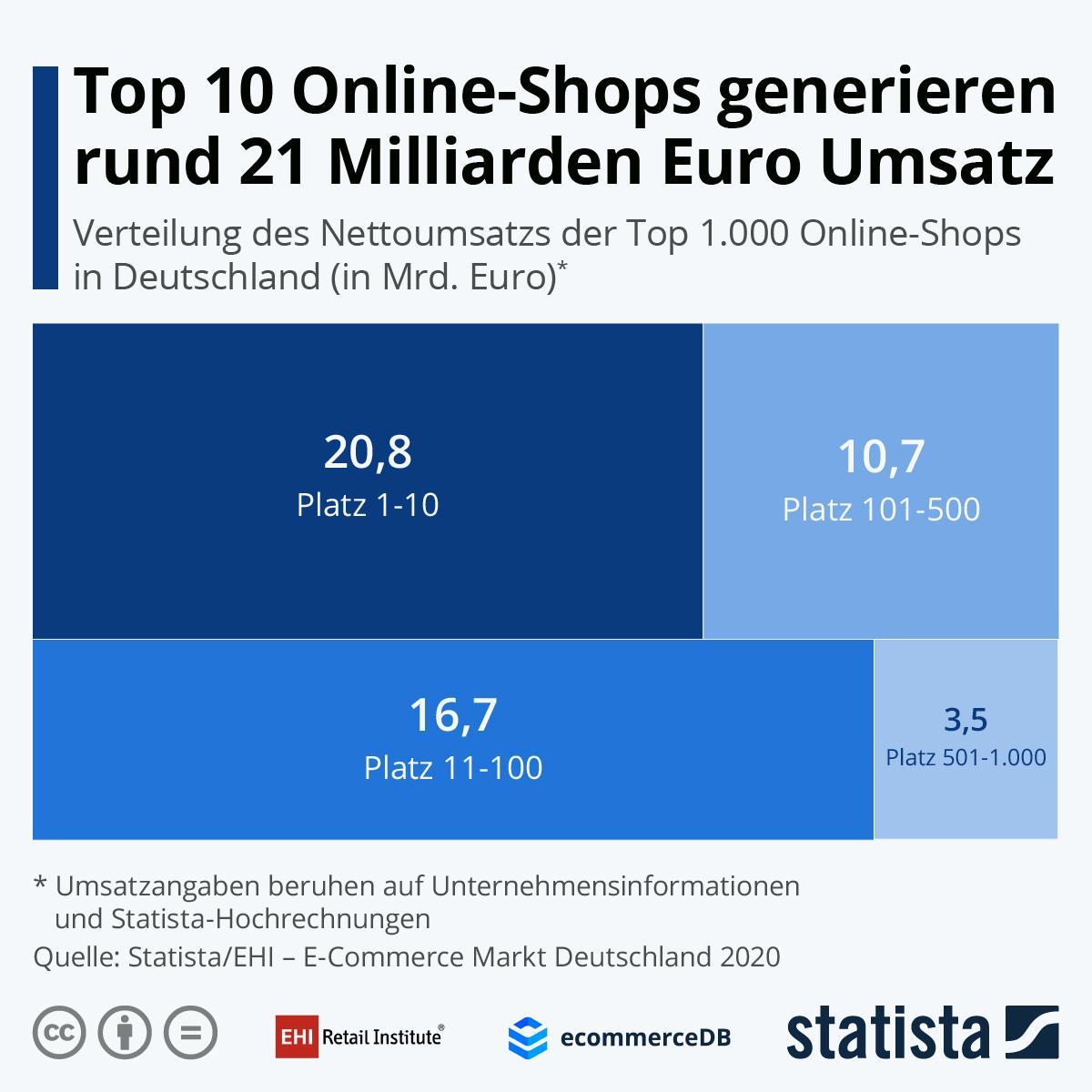 Infografik: Top 10 Online-Shops generieren rund 21 Milliarden Euro Umsatz | Statista