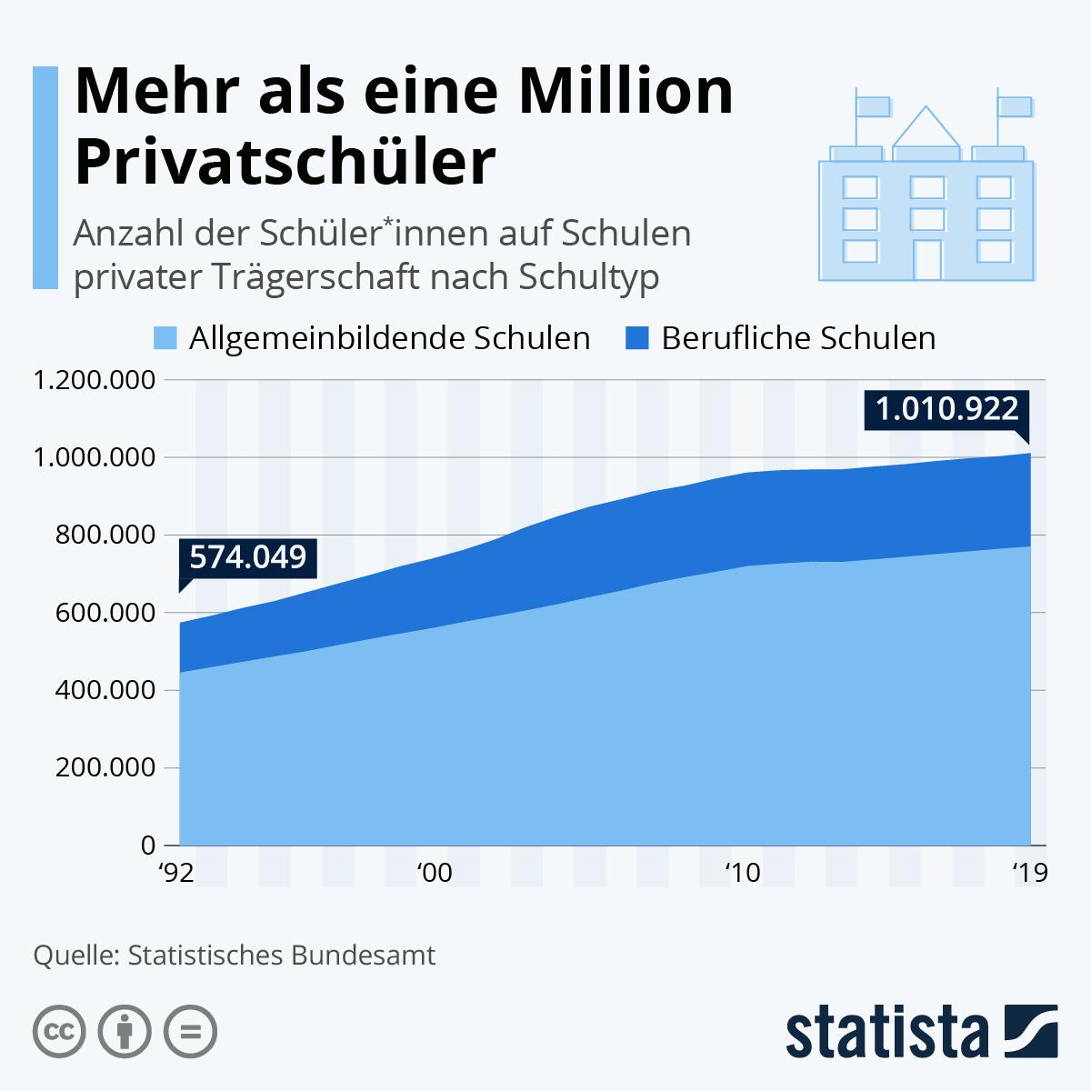 Infografik: Über eine Million Privatschüler | Statista