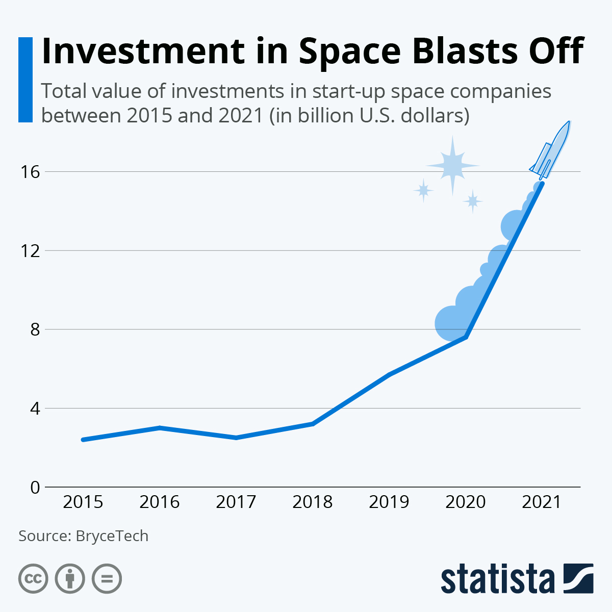Infographic: Investment in Space Blasts Off | Statista