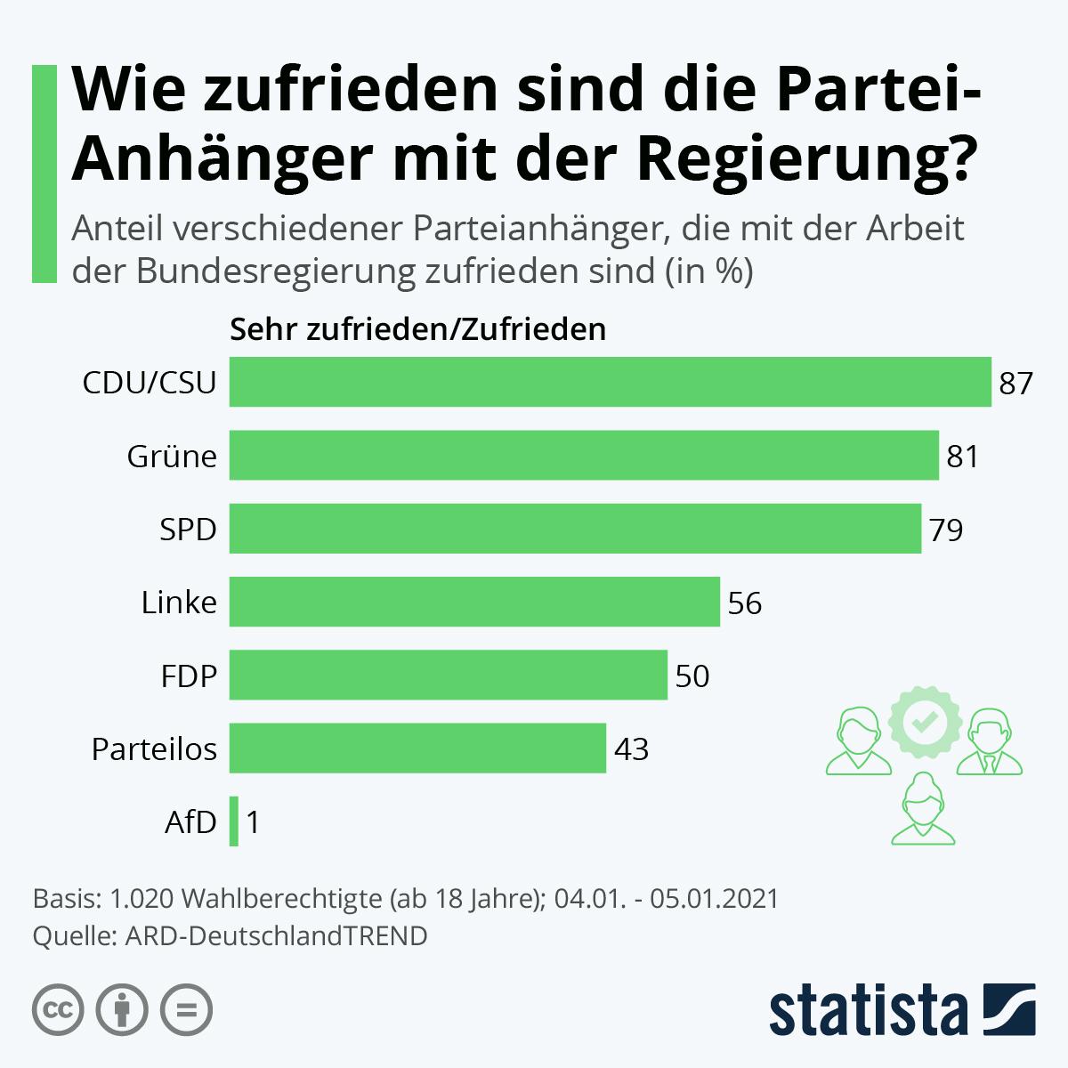 Infografik: Wie zufrieden sind die Partei-Anhänger mit der Regierung? | Statista