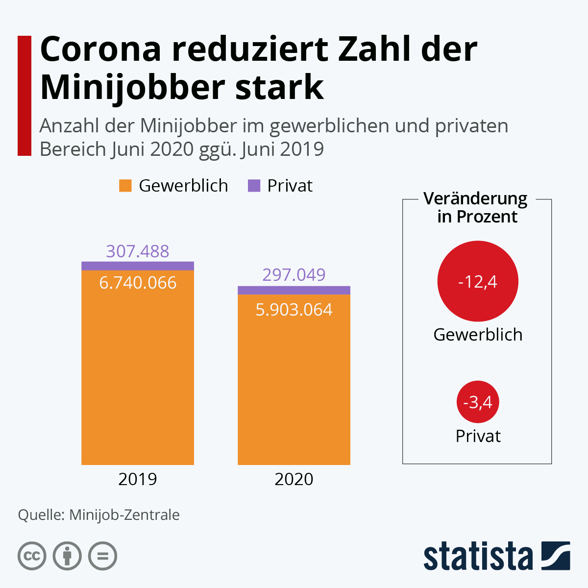 Infografik: Corona reduziert Zahl der Minijobber stark | Statista
