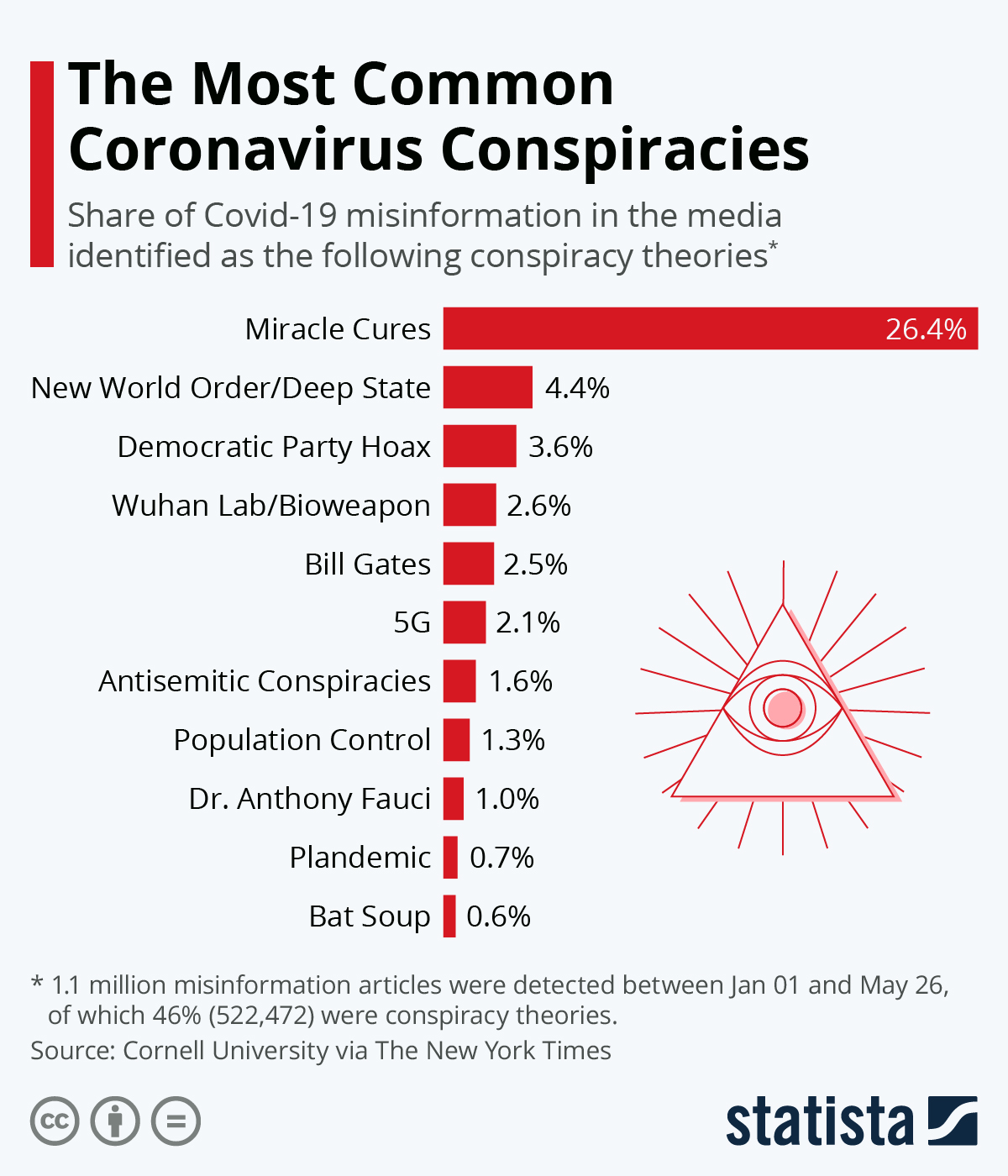 Infographic: The Most Common Coronavirus Conspiracies | Statista